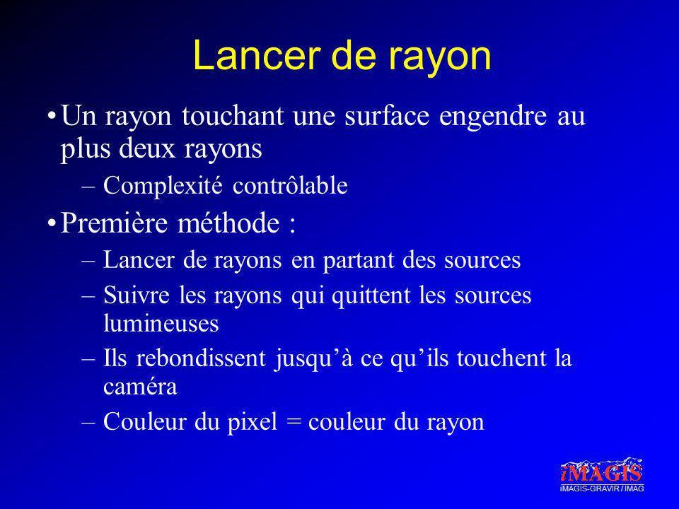 iMAGIS-GRAVIR / IMAG Lancer de rayon Un rayon touchant une surface engendre au plus deux rayons –Complexité contrôlable Première méthode : –Lancer de