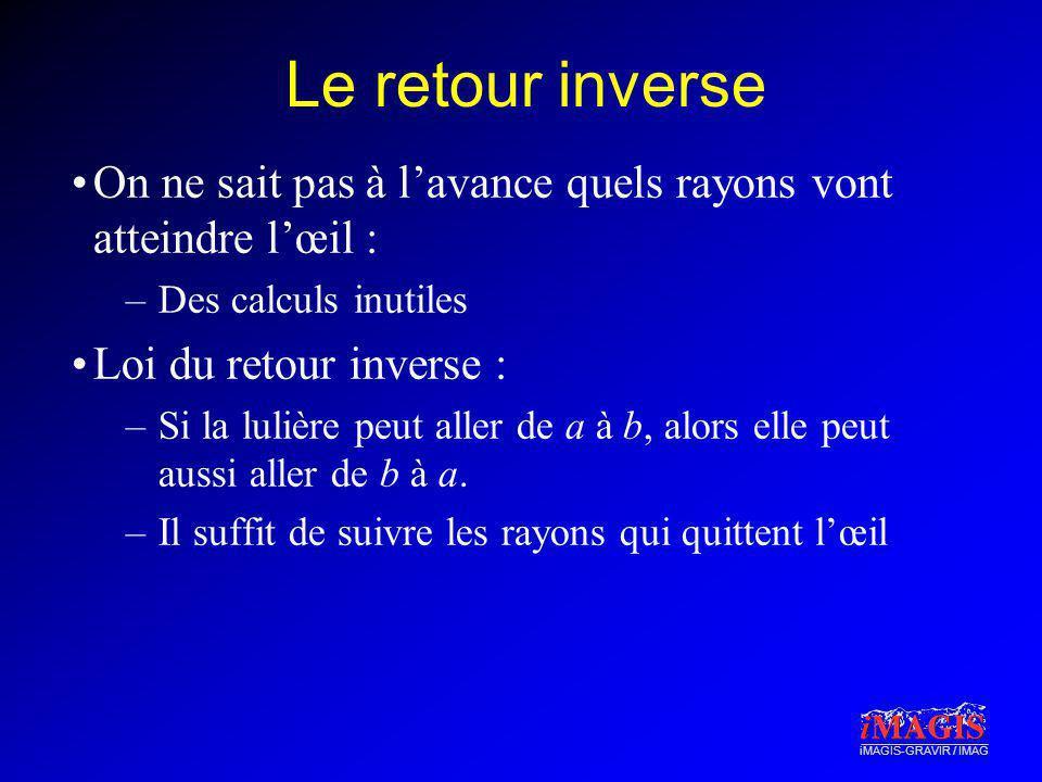 iMAGIS-GRAVIR / IMAG Le retour inverse On ne sait pas à lavance quels rayons vont atteindre lœil : –Des calculs inutiles Loi du retour inverse : –Si l