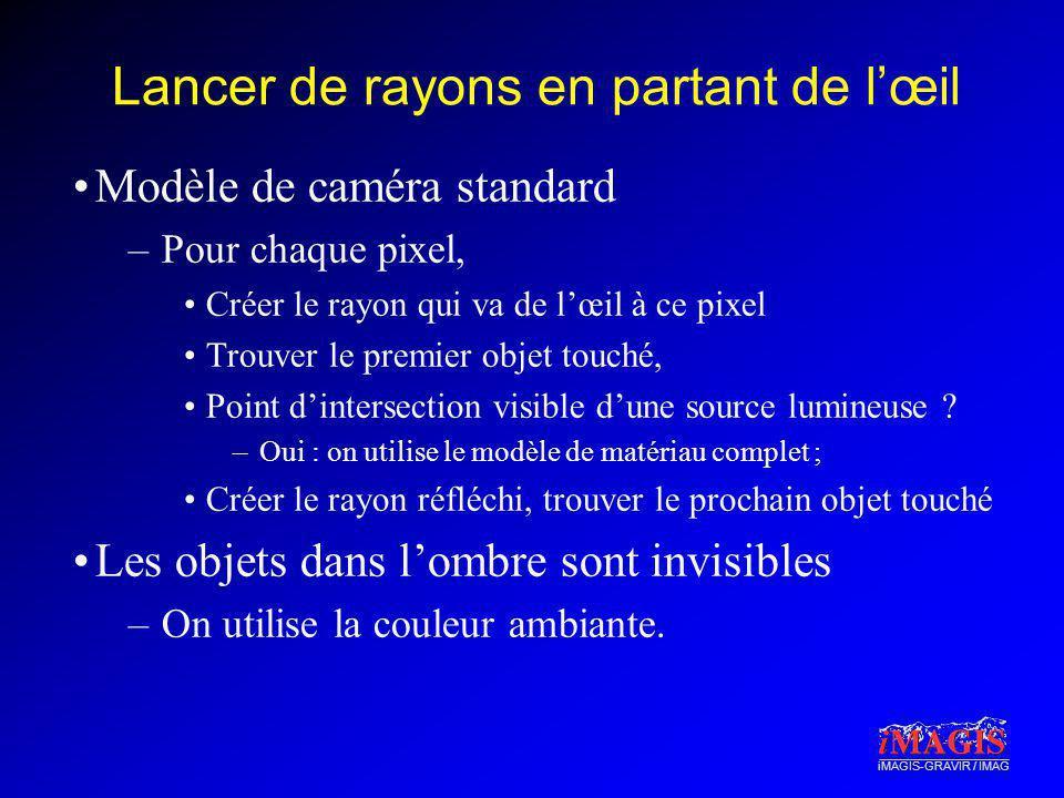 iMAGIS-GRAVIR / IMAG Lancer de rayons en partant de lœil Modèle de caméra standard –Pour chaque pixel, Créer le rayon qui va de lœil à ce pixel Trouve