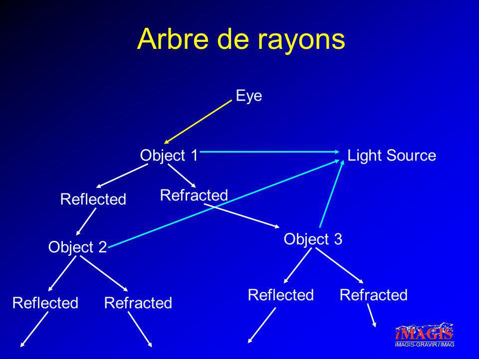 iMAGIS-GRAVIR / IMAG Arbre de rayons Eye Object 1 Reflected Refracted Light Source Object 2 ReflectedRefracted Object 3 ReflectedRefracted