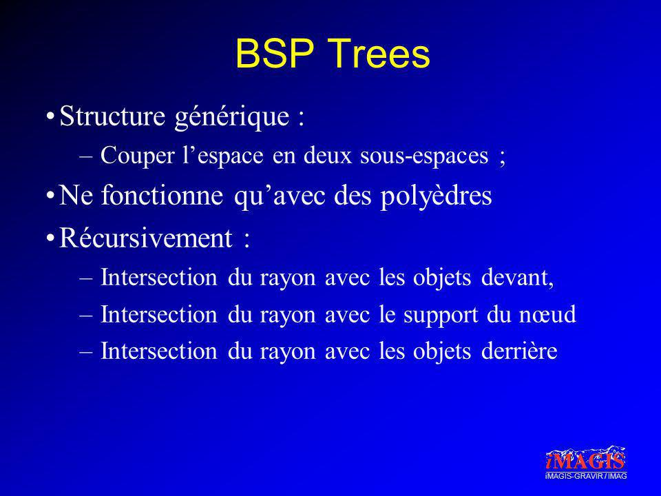 iMAGIS-GRAVIR / IMAG BSP Trees Structure générique : –Couper lespace en deux sous-espaces ; Ne fonctionne quavec des polyèdres Récursivement : –Inters