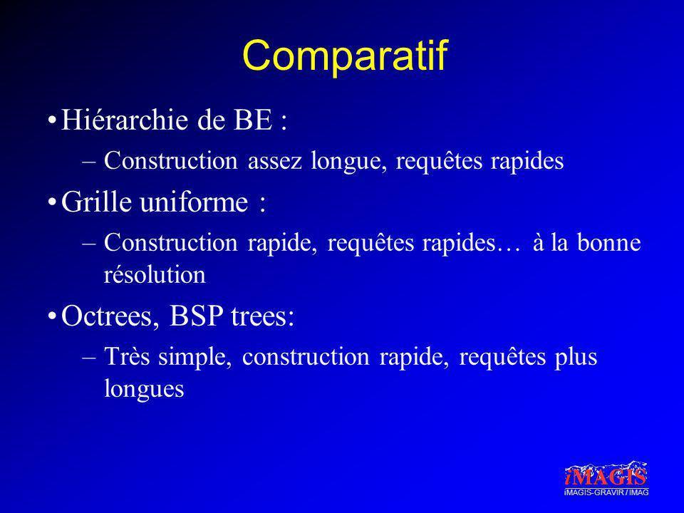 iMAGIS-GRAVIR / IMAG Comparatif Hiérarchie de BE : –Construction assez longue, requêtes rapides Grille uniforme : –Construction rapide, requêtes rapid