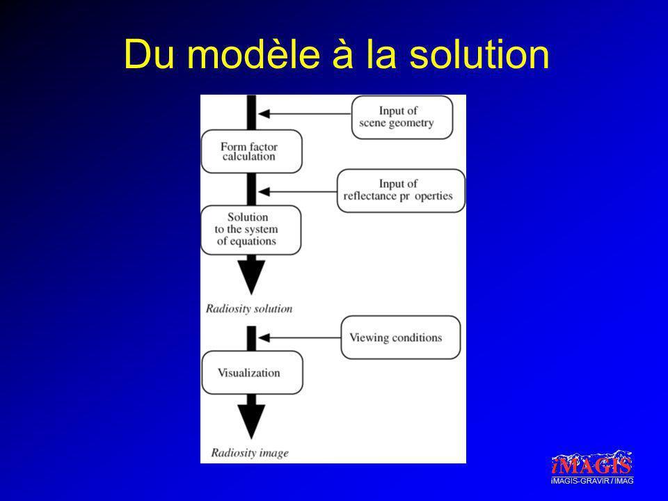 iMAGIS-GRAVIR / IMAG Du modèle à la solution