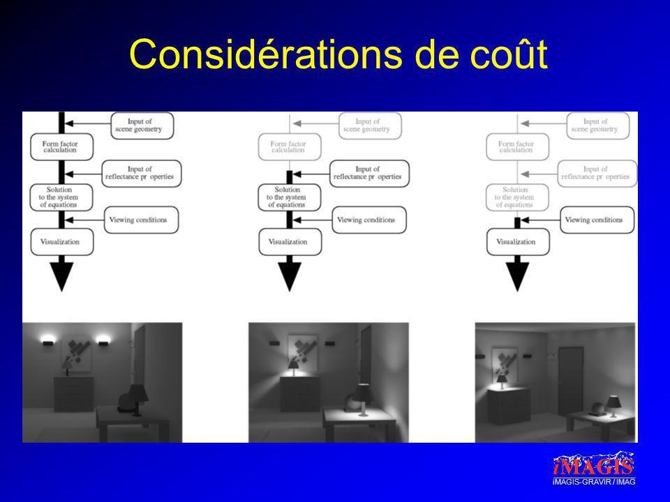 iMAGIS-GRAVIR / IMAG Considérations de coût