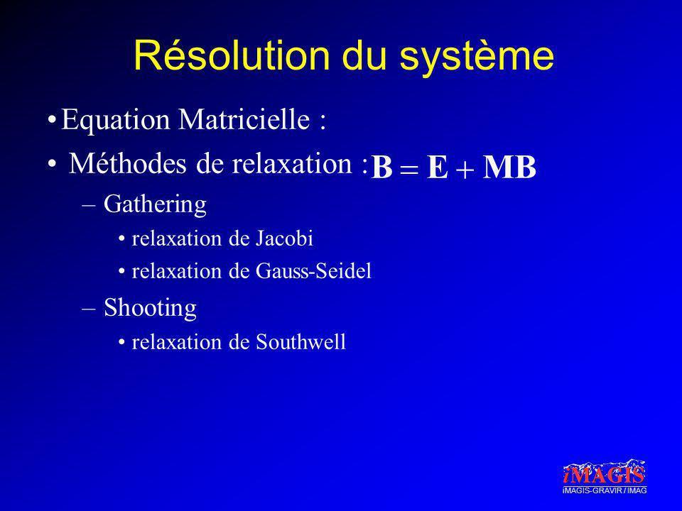iMAGIS-GRAVIR / IMAG Résolution du système Equation Matricielle : Méthodes de relaxation : –Gathering relaxation de Jacobi relaxation de Gauss-Seidel