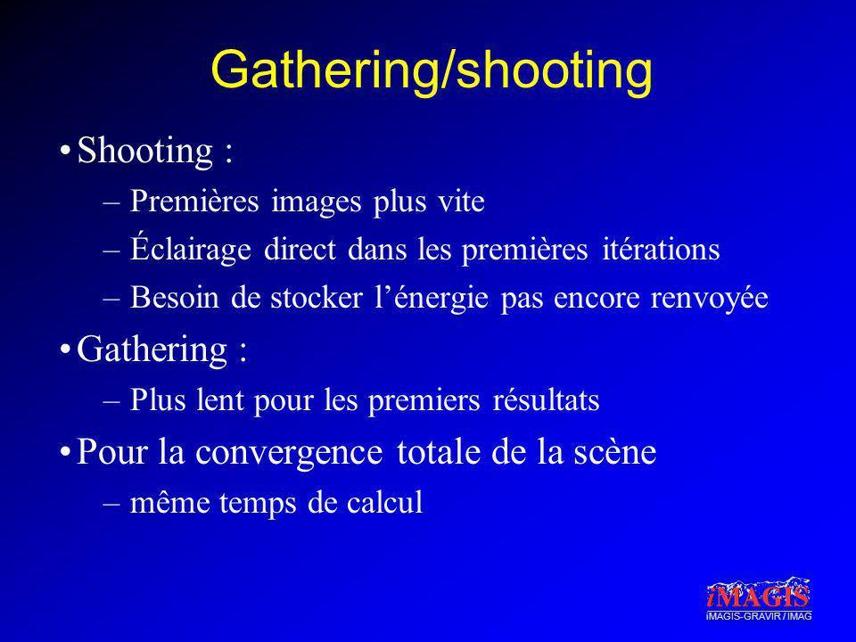iMAGIS-GRAVIR / IMAG Gathering/shooting Shooting : –Premières images plus vite –Éclairage direct dans les premières itérations –Besoin de stocker léne
