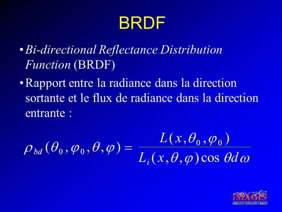 iMAGIS-GRAVIR / IMAG BRDF Bi-directional Reflectance Distribution Function (BRDF) Rapport entre la radiance dans la direction sortante et le flux de r
