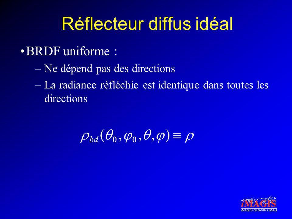 iMAGIS-GRAVIR / IMAG Réflecteur diffus idéal BRDF uniforme : –Ne dépend pas des directions –La radiance réfléchie est identique dans toutes les direct