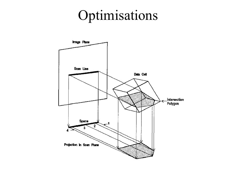 Optimisations