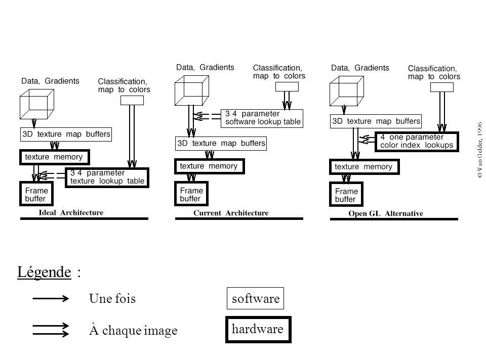 © Van Gelder, 1996 software hardware Une fois À chaque image Légende :
