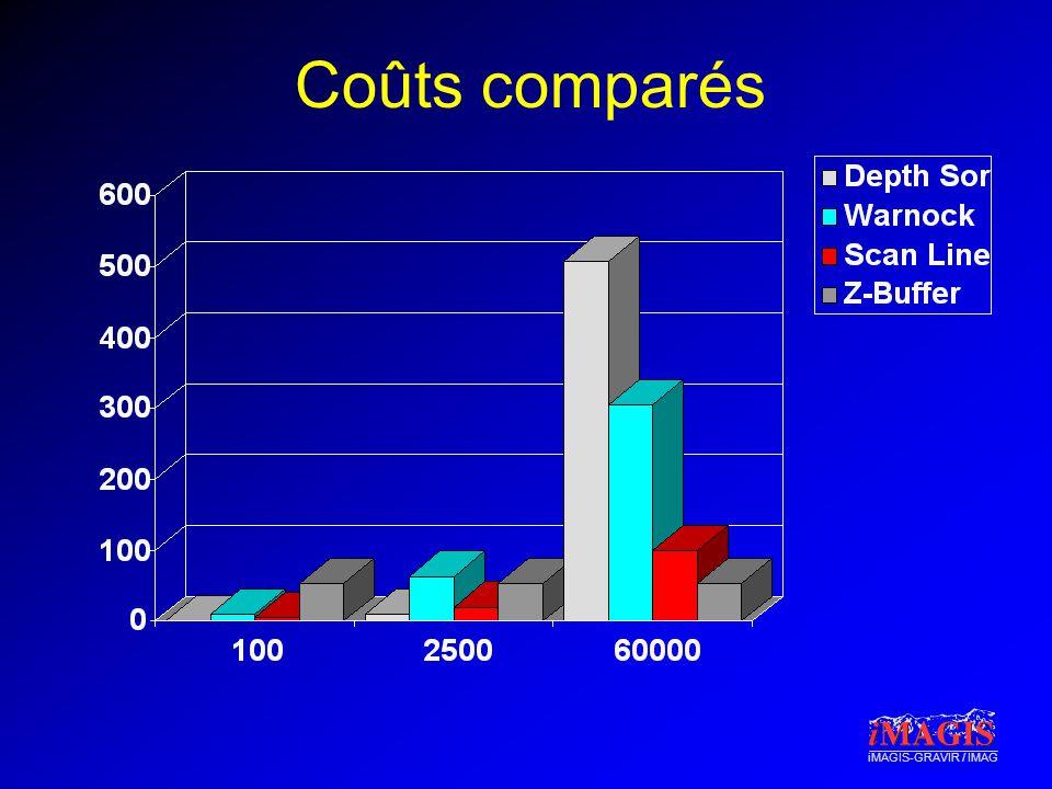 iMAGIS-GRAVIR / IMAG Coûts comparés