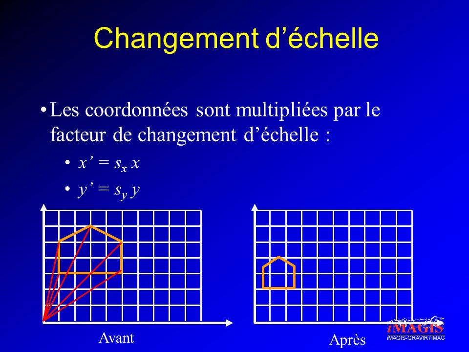 iMAGIS-GRAVIR / IMAG Changement déchelle Les coordonnées sont multipliées par le facteur de changement déchelle : x = s x x y = s y y Avant Après