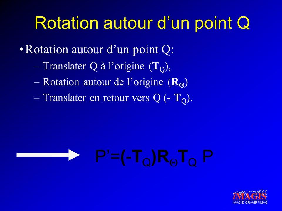 iMAGIS-GRAVIR / IMAG Rotation autour dun point Q Rotation autour dun point Q: –Translater Q à lorigine (T Q ), –Rotation autour de lorigine (R ) –Translater en retour vers Q (- T Q ).