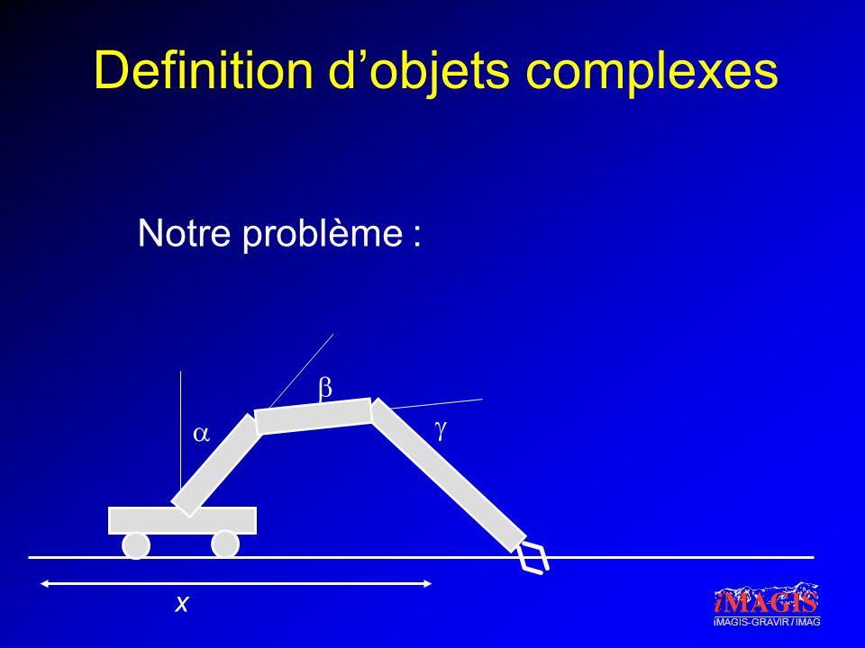 iMAGIS-GRAVIR / IMAG Definition dobjets complexes x Notre problème :