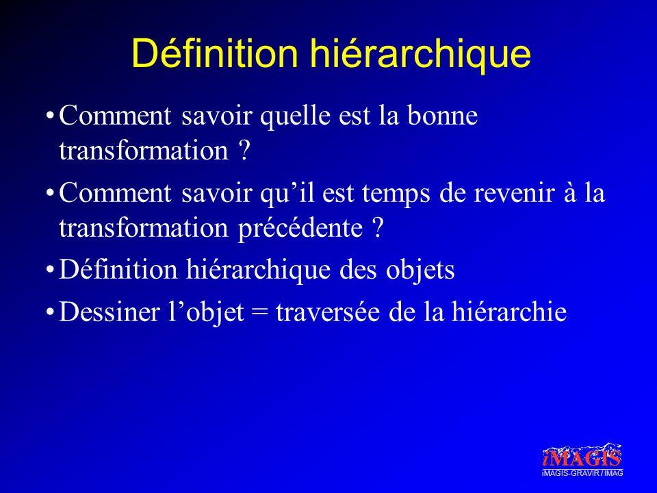 iMAGIS-GRAVIR / IMAG Définition hiérarchique Comment savoir quelle est la bonne transformation ? Comment savoir quil est temps de revenir à la transfo