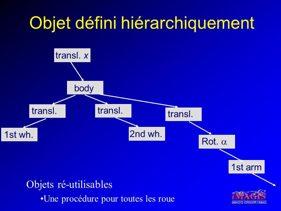 iMAGIS-GRAVIR / IMAG Objet défini hiérarchiquement 1st arm Rot. transl. x body 1st wh. transl. 2nd wh. transl. … Objets ré-utilisables Une procédure p