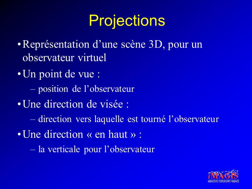 iMAGIS-GRAVIR / IMAG Projections Représentation dune scène 3D, pour un observateur virtuel Un point de vue : –position de lobservateur Une direction de visée : –direction vers laquelle est tourné lobservateur Une direction « en haut » : –la verticale pour lobservateur