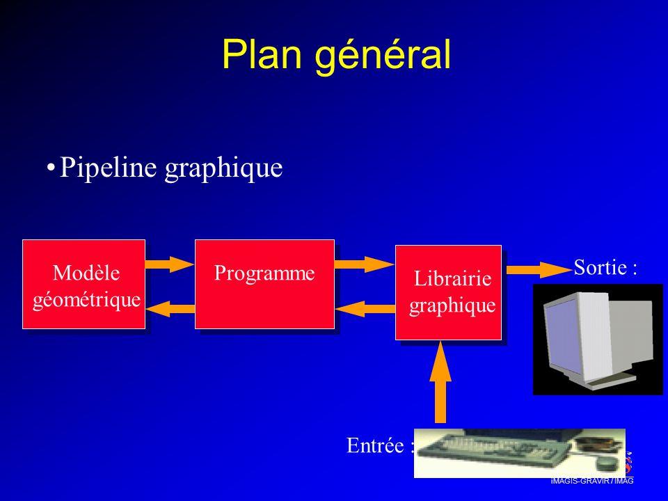 iMAGIS-GRAVIR / IMAG Plan général Pipeline graphique Modèle géométrique Programme Librairie graphique Entrée : Keyboard, Mouse Sortie : Screen Display