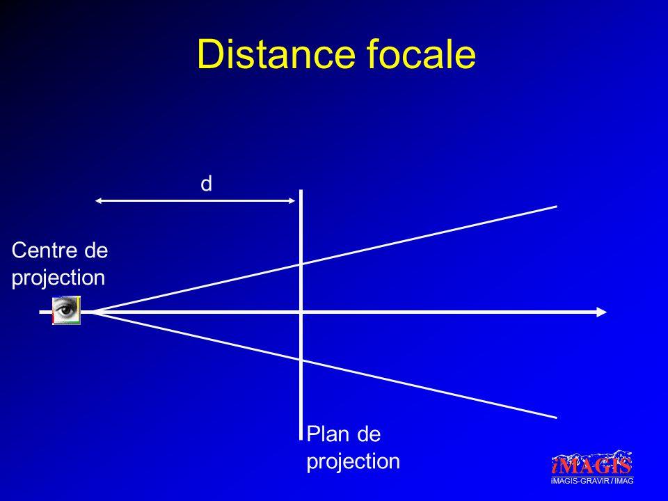 iMAGIS-GRAVIR / IMAG Distance focale Plan de projection Centre de projection d