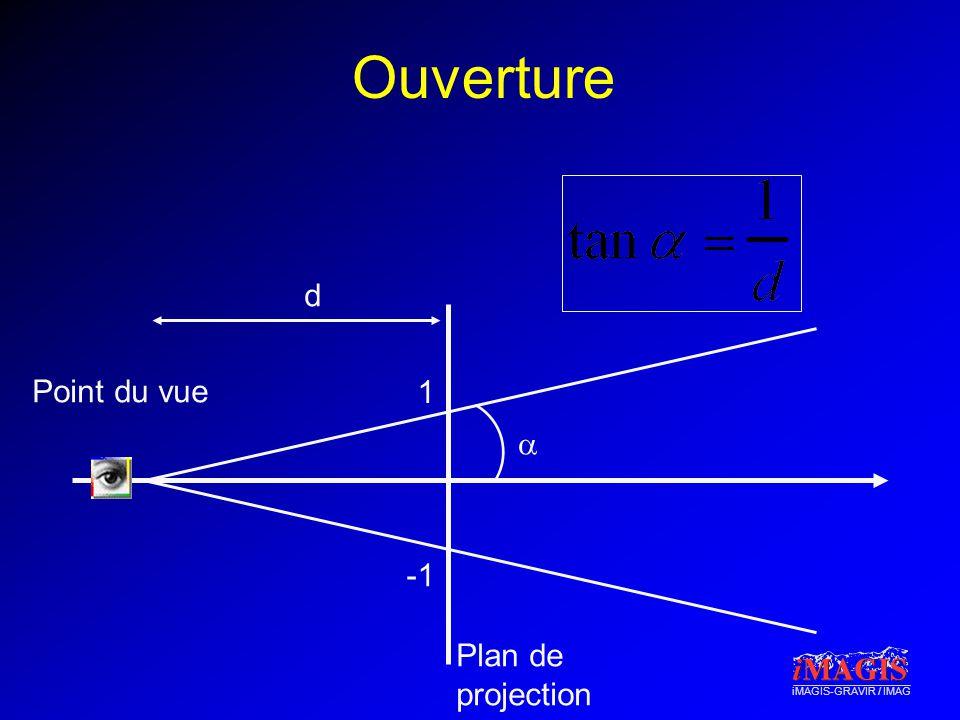 iMAGIS-GRAVIR / IMAG Ouverture Plan de projection Point du vue d 1