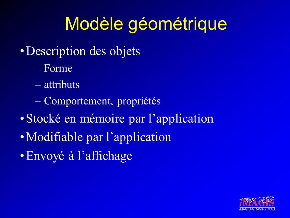 iMAGIS-GRAVIR / IMAG Modèle géométrique Description des objets –Forme –attributs –Comportement, propriétés Stocké en mémoire par lapplication Modifiable par lapplication Envoyé à laffichage