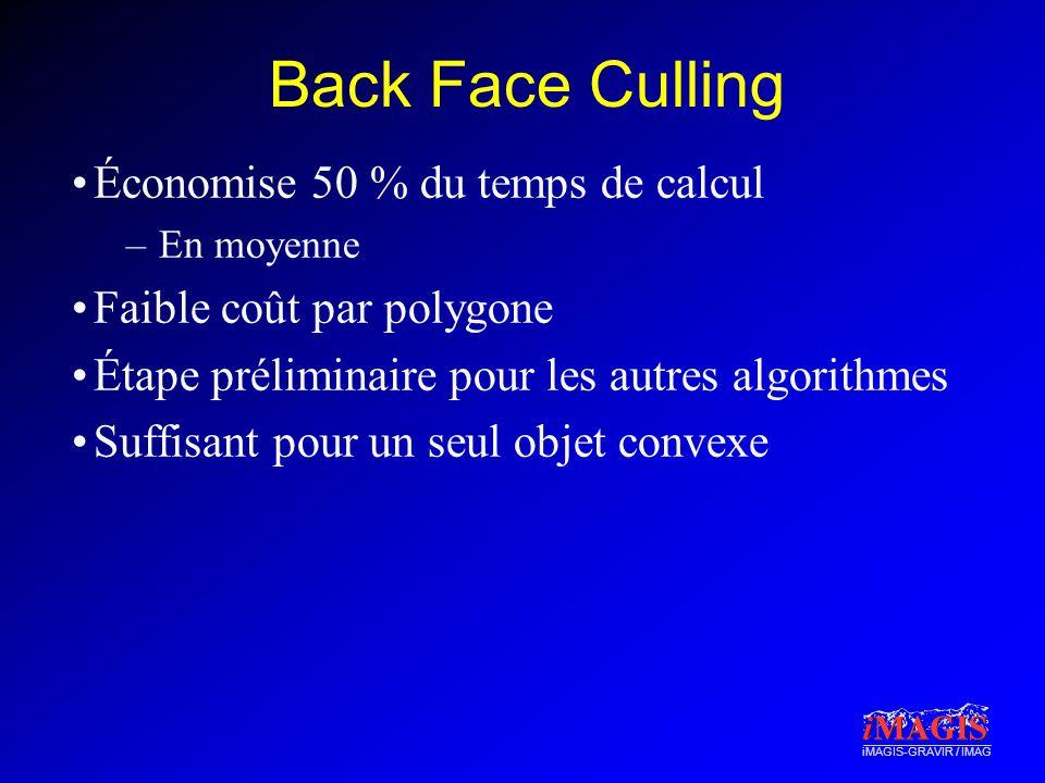 iMAGIS-GRAVIR / IMAG Back Face Culling Économise 50 % du temps de calcul –En moyenne Faible coût par polygone Étape préliminaire pour les autres algorithmes Suffisant pour un seul objet convexe