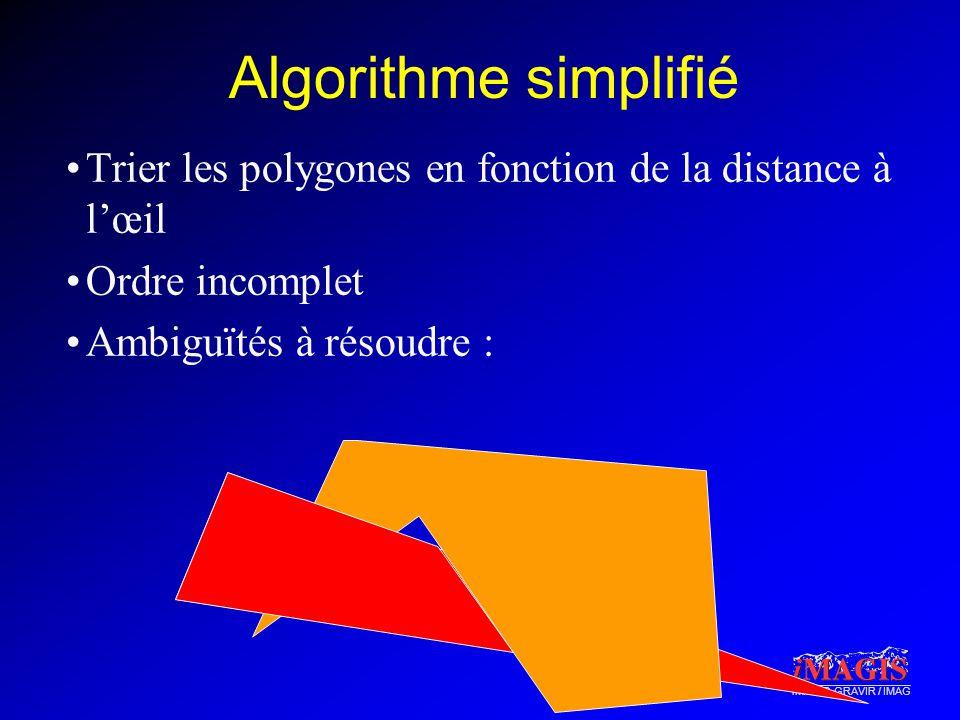 iMAGIS-GRAVIR / IMAG Algorithme simplifié Trier les polygones en fonction de la distance à lœil Ordre incomplet Ambiguïtés à résoudre :