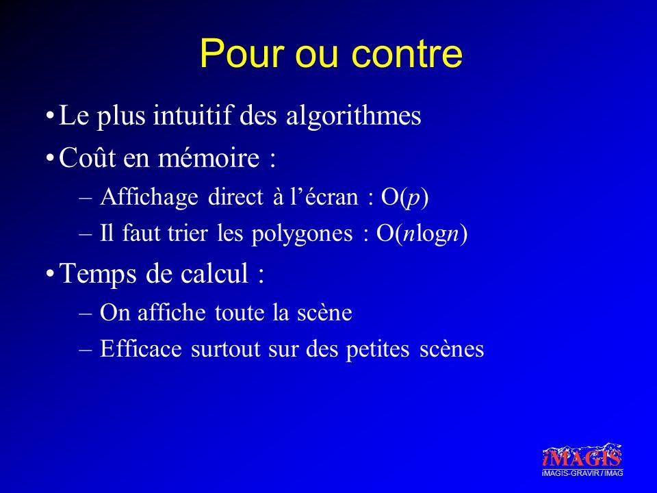 iMAGIS-GRAVIR / IMAG Pour ou contre Le plus intuitif des algorithmes Coût en mémoire : –Affichage direct à lécran : O(p) –Il faut trier les polygones