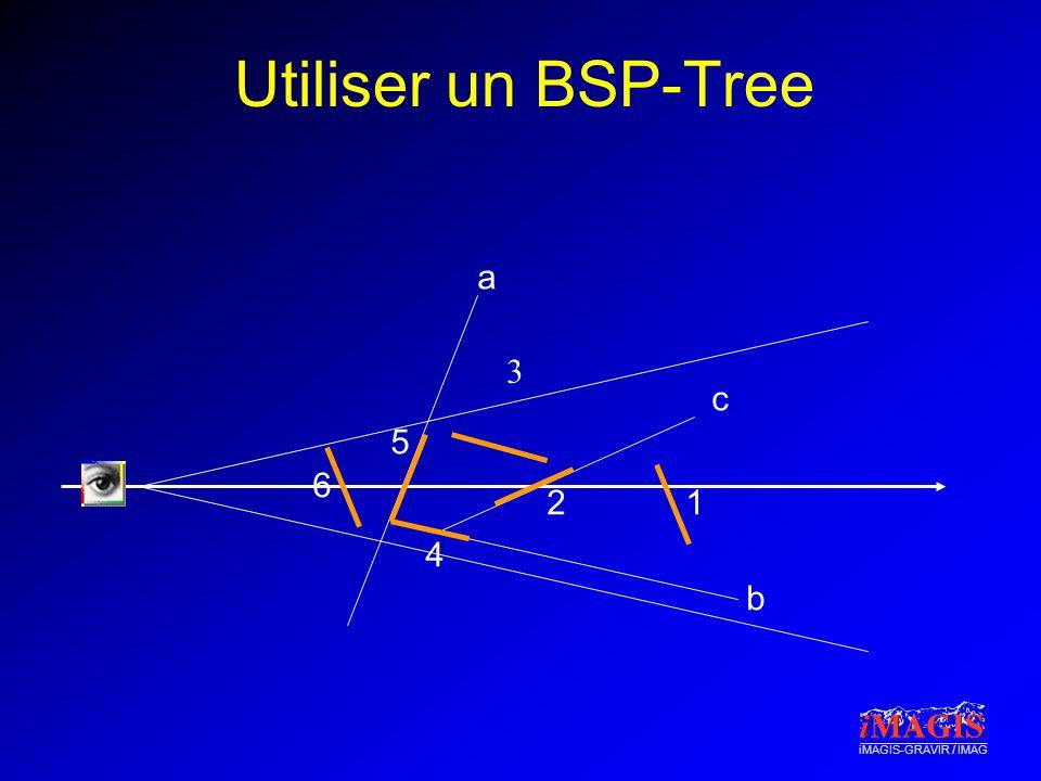 iMAGIS-GRAVIR / IMAG Utiliser un BSP-Tree 3 12 4 5 6 a b c