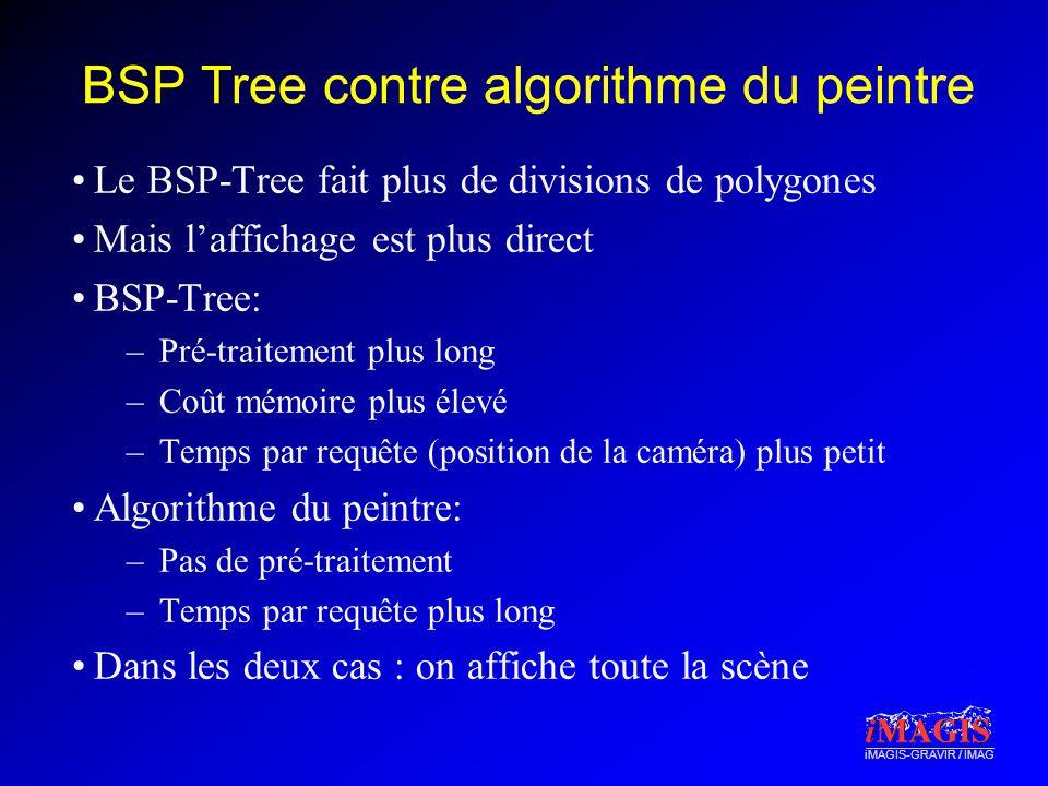 iMAGIS-GRAVIR / IMAG BSP Tree contre algorithme du peintre Le BSP-Tree fait plus de divisions de polygones Mais laffichage est plus direct BSP-Tree: –