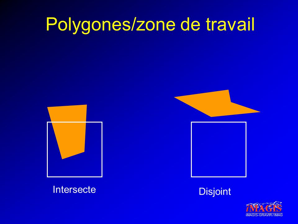 iMAGIS-GRAVIR / IMAG Polygones/zone de travail Intersecte Disjoint