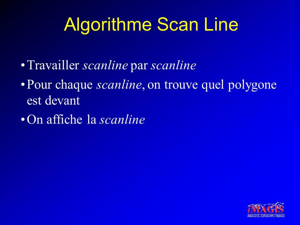 iMAGIS-GRAVIR / IMAG Algorithme Scan Line Travailler scanline par scanline Pour chaque scanline, on trouve quel polygone est devant On affiche la scan