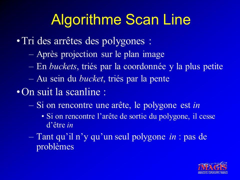 iMAGIS-GRAVIR / IMAG Algorithme Scan Line Tri des arrêtes des polygones : –Après projection sur le plan image –En buckets, triés par la coordonnée y l