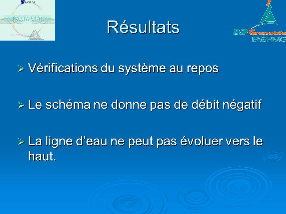 Résultats Vérifications du système au repos Vérifications du système au repos Le schéma ne donne pas de débit négatif Le schéma ne donne pas de débit