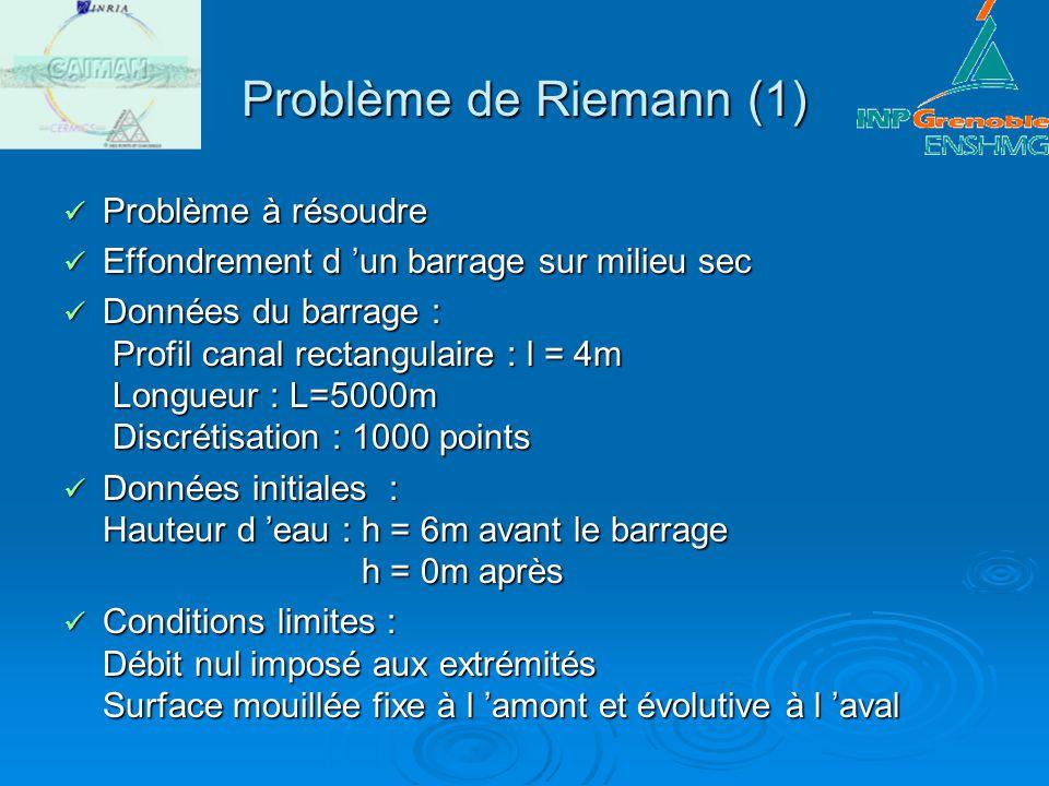Problème de Riemann (1) Problème à résoudre Problème à résoudre Effondrement d un barrage sur milieu sec Effondrement d un barrage sur milieu sec Donn