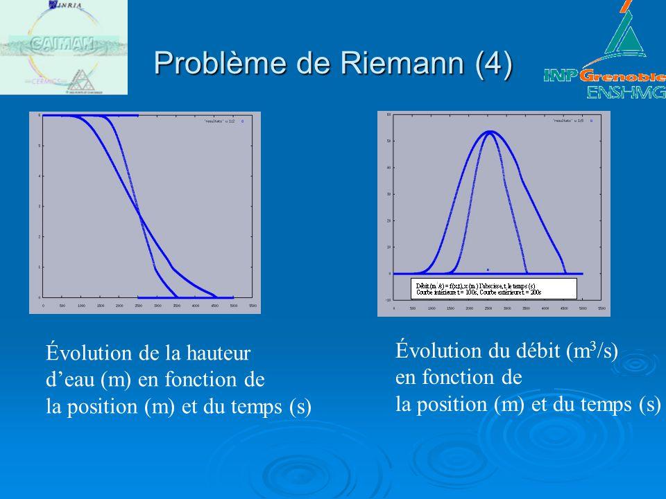 Problème de Riemann (4) Évolution de la hauteur deau (m) en fonction de la position (m) et du temps (s) Évolution du débit (m 3 /s) en fonction de la