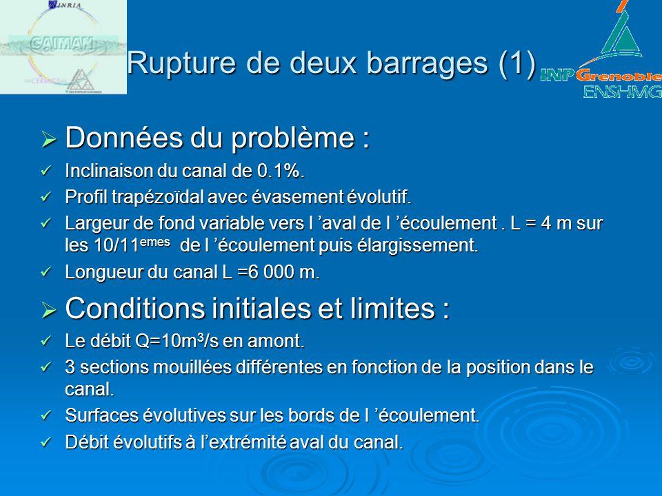 Rupture de deux barrages (1) Données du problème : Données du problème : Inclinaison du canal de 0.1%. Inclinaison du canal de 0.1%. Profil trapézoïda