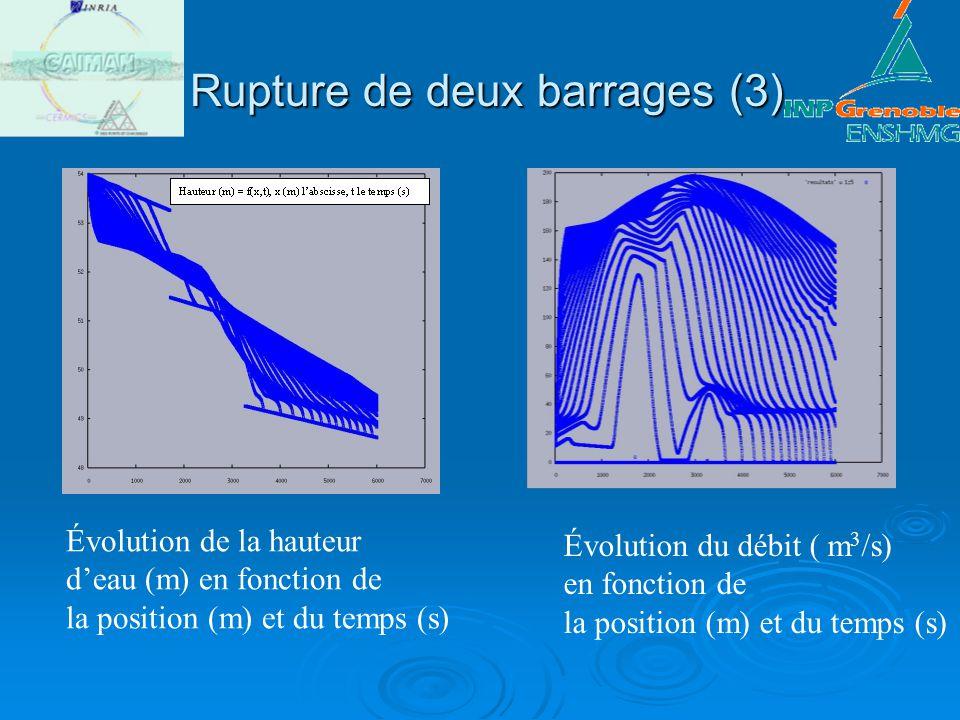 Rupture de deux barrages (3) Rupture de deux barrages (3) Évolution de la hauteur deau (m) en fonction de la position (m) et du temps (s) Évolution du