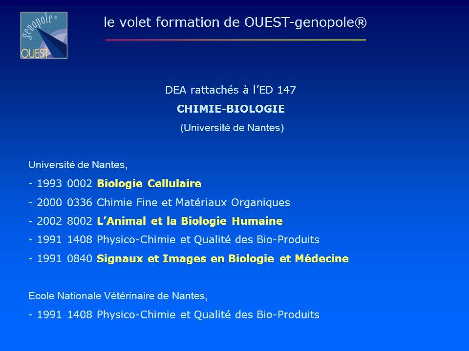 DEA rattachés à lED 147 CHIMIE-BIOLOGIE (Université de Nantes) Université de Nantes, - 1993 0002 Biologie Cellulaire - 2000 0336 Chimie Fine et Matéri