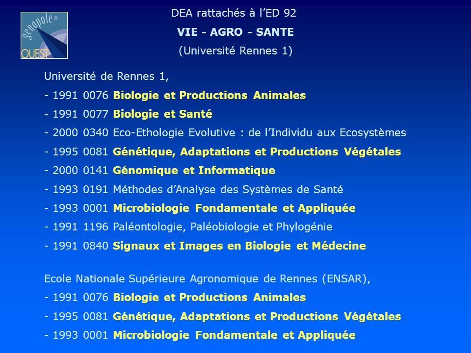 Université de Rennes 1, - 1991 0076 Biologie et Productions Animales - 1991 0077 Biologie et Santé - 2000 0340 Eco-Ethologie Evolutive : de lIndividu