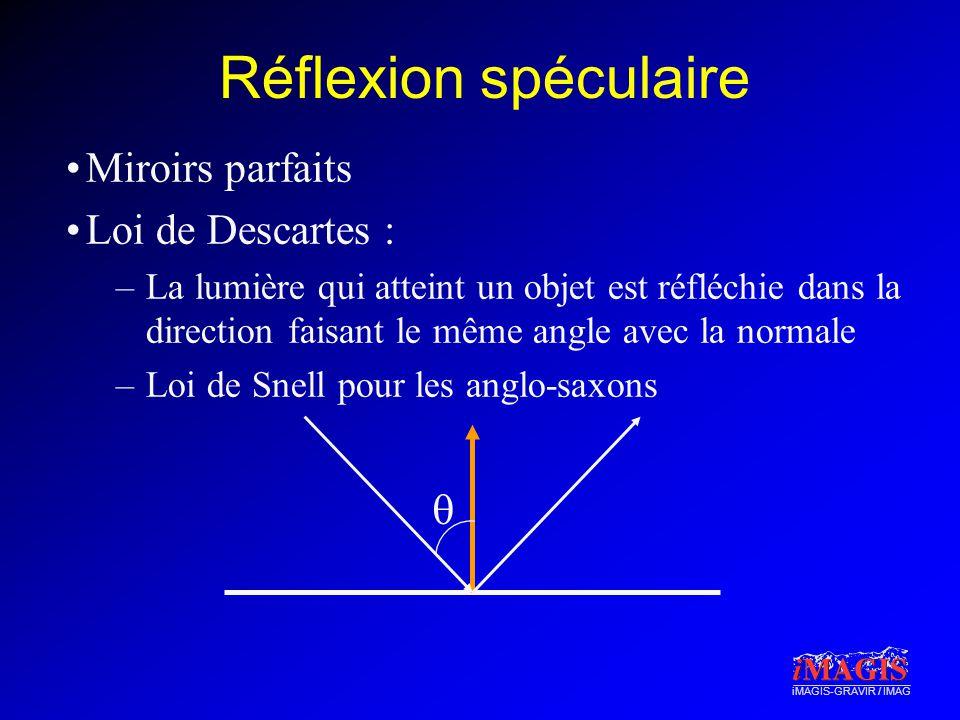 iMAGIS-GRAVIR / IMAG Réflexion spéculaire Miroirs parfaits Loi de Descartes : –La lumière qui atteint un objet est réfléchie dans la direction faisant le même angle avec la normale –Loi de Snell pour les anglo-saxons