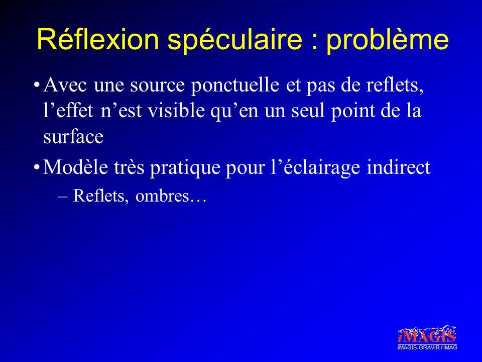 iMAGIS-GRAVIR / IMAG Réflexion spéculaire : problème Avec une source ponctuelle et pas de reflets, leffet nest visible quen un seul point de la surface Modèle très pratique pour léclairage indirect –Reflets, ombres…