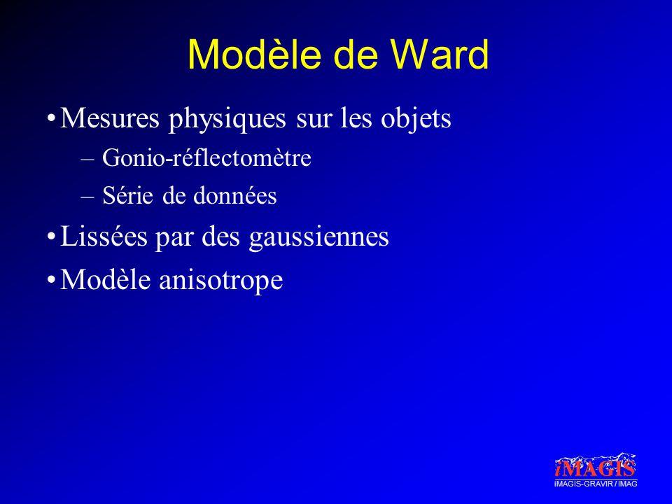 iMAGIS-GRAVIR / IMAG Modèle de Ward Mesures physiques sur les objets –Gonio-réflectomètre –Série de données Lissées par des gaussiennes Modèle anisotrope