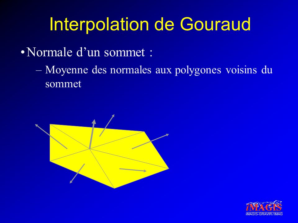 iMAGIS-GRAVIR / IMAG Interpolation de Gouraud Normale dun sommet : –Moyenne des normales aux polygones voisins du sommet