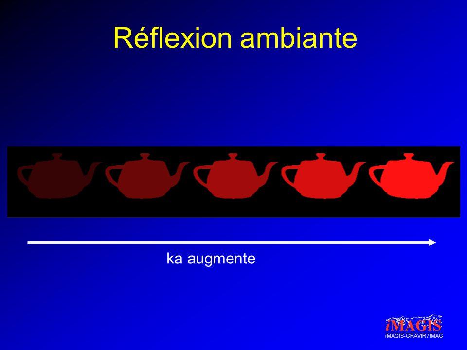 iMAGIS-GRAVIR / IMAG Réflexion diffuse Matériaux mats La lumière de la source est réfléchie dans toutes les directions Laspect de lobjet est indépendant de la position de lobservateur –Pour ce qui est de la couleur Ne dépend que de la position de la source : I = Ipk d cos