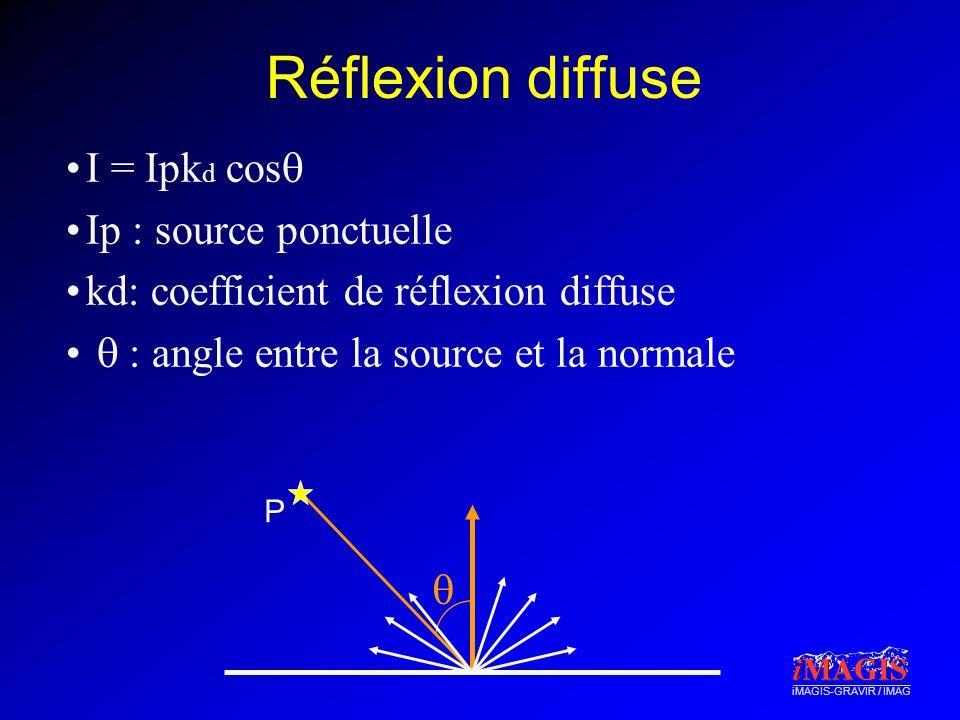 iMAGIS-GRAVIR / IMAG Réflexion diffuse I = Ipk d cos Ip : source ponctuelle kd: coefficient de réflexion diffuse : angle entre la source et la normale P