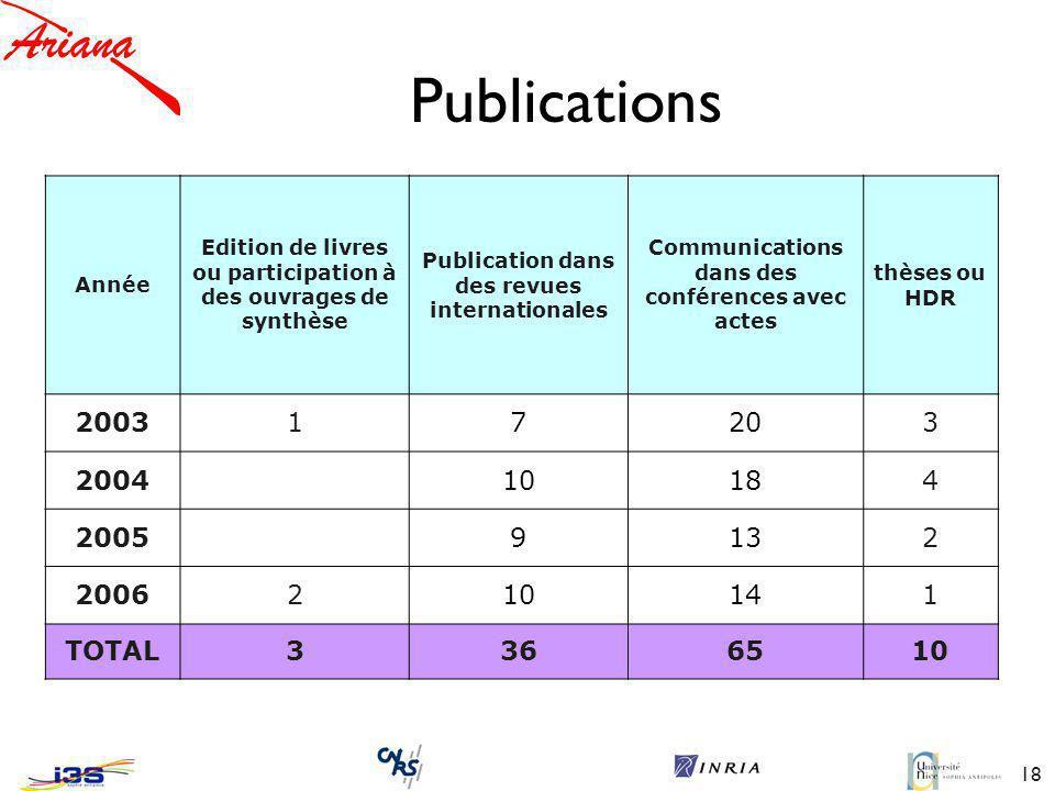 18 Publications Année Edition de livres ou participation à des ouvrages de synthèse Publication dans des revues internationales Communications dans des conférences avec actes thèses ou HDR 200317203 2004 10184 2005 9132 2006210141 TOTAL3366510