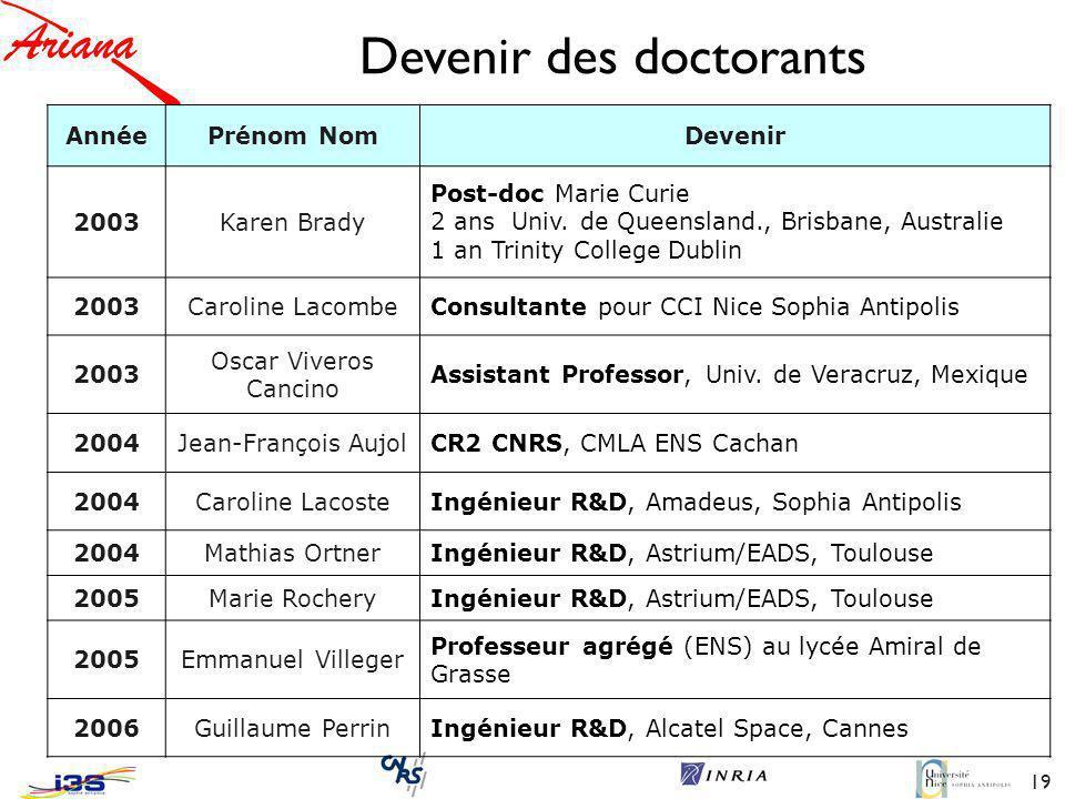 19 Devenir des doctorants AnnéePrénom NomDevenir 2003Karen Brady Post-doc Marie Curie 2 ans Univ.