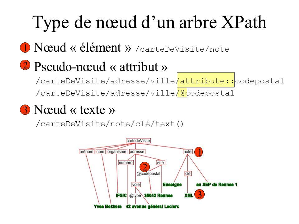 Type de nœud dun arbre XPath 1. Nœud « élément » /carteDeVisite/note 2. Pseudo-nœud « attribut » /carteDeVisite/adresse/ville/attribute::codepostal /c