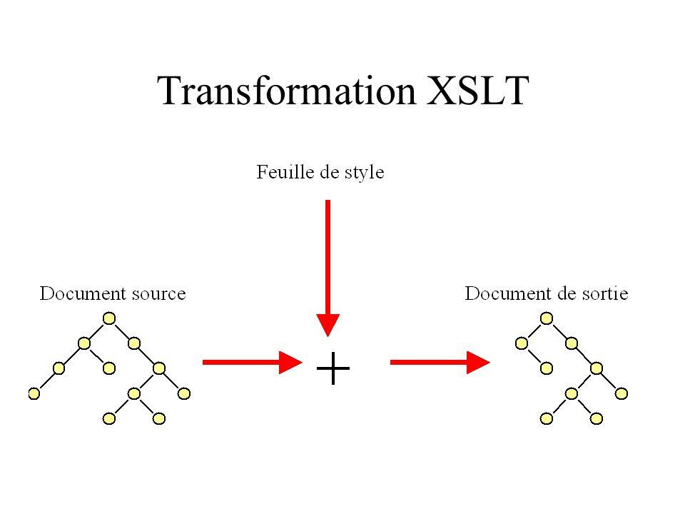 Problème de repérage Au sein des feuilles de style XSLT –on doit désigner les branches de larbre dentrée (document source) Repère 1 Repère 2 Solution : « expression de chemin »